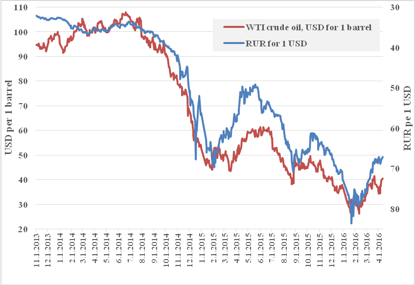 Crude oil prices, in USD per 1 barrel (left axis) and RUR per 1 USD exchange rate (right axis, reverse scale), 2013-2016