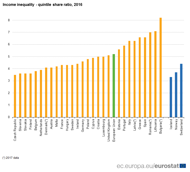 Income Distribution: Czech Republic is EU's Most Equal State