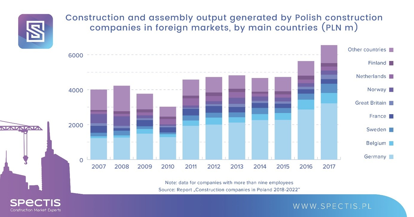 Small companies drive growth of Polish construction service