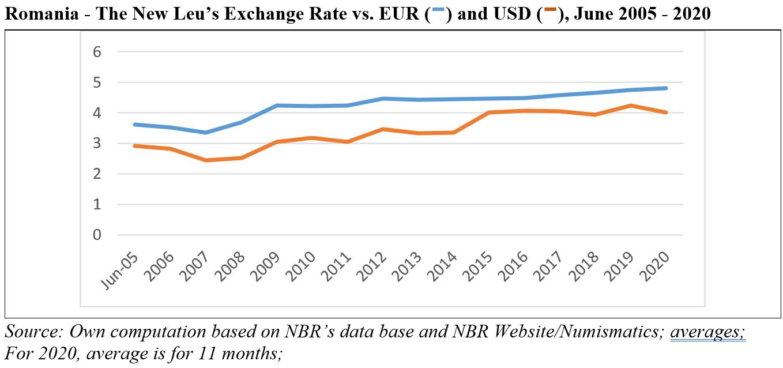 رومانيا وصندوق النقد الدولي