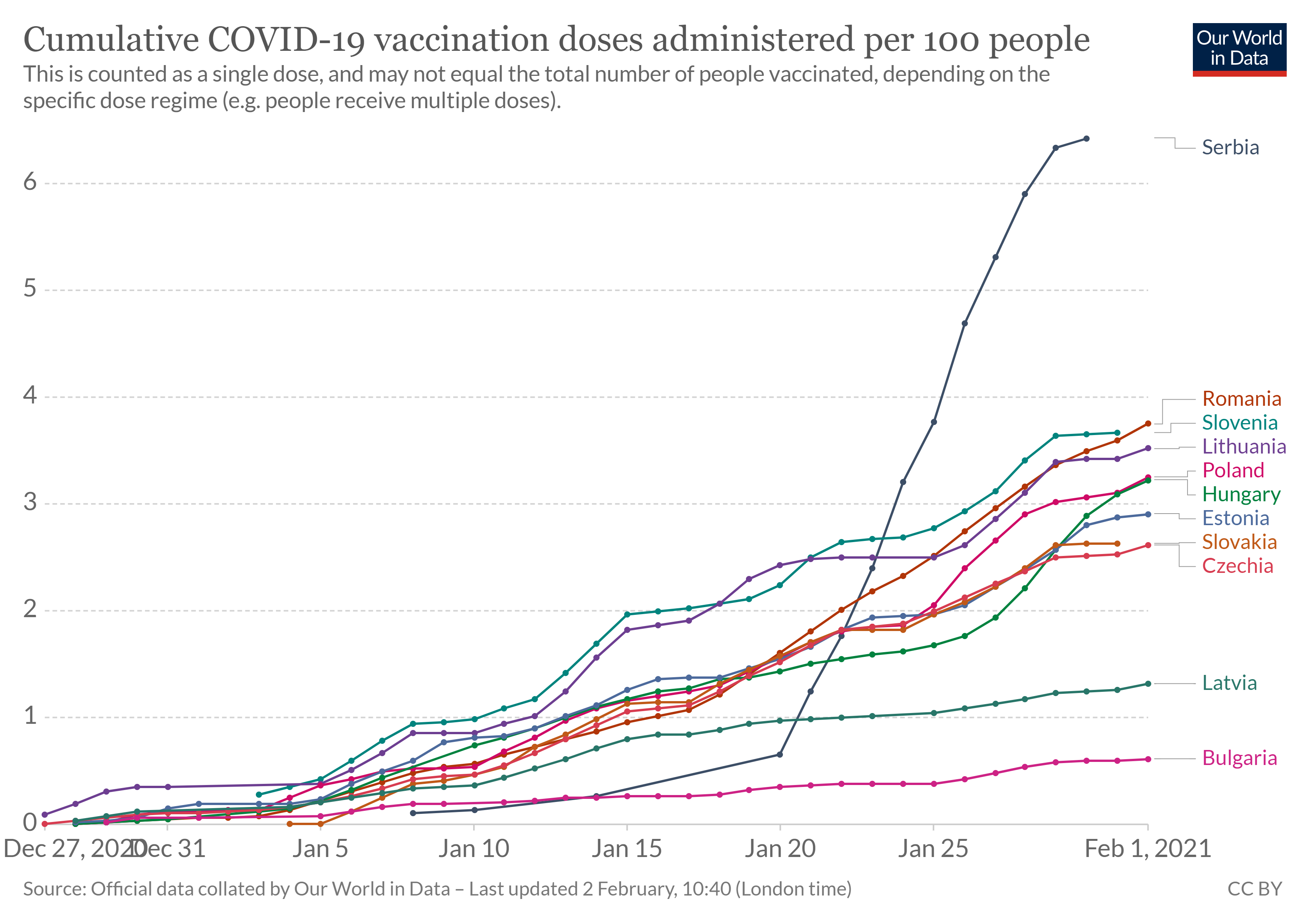 coronavirus vaccine rollout emerging europe