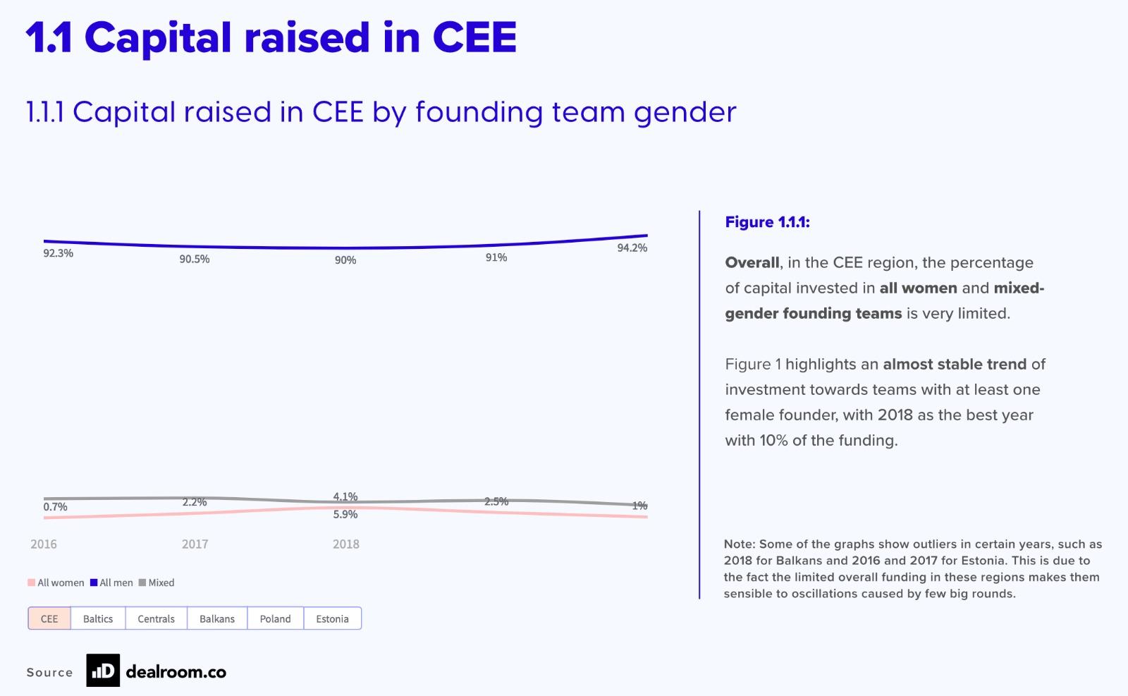 Capital raised in CEE by founding team gender.
