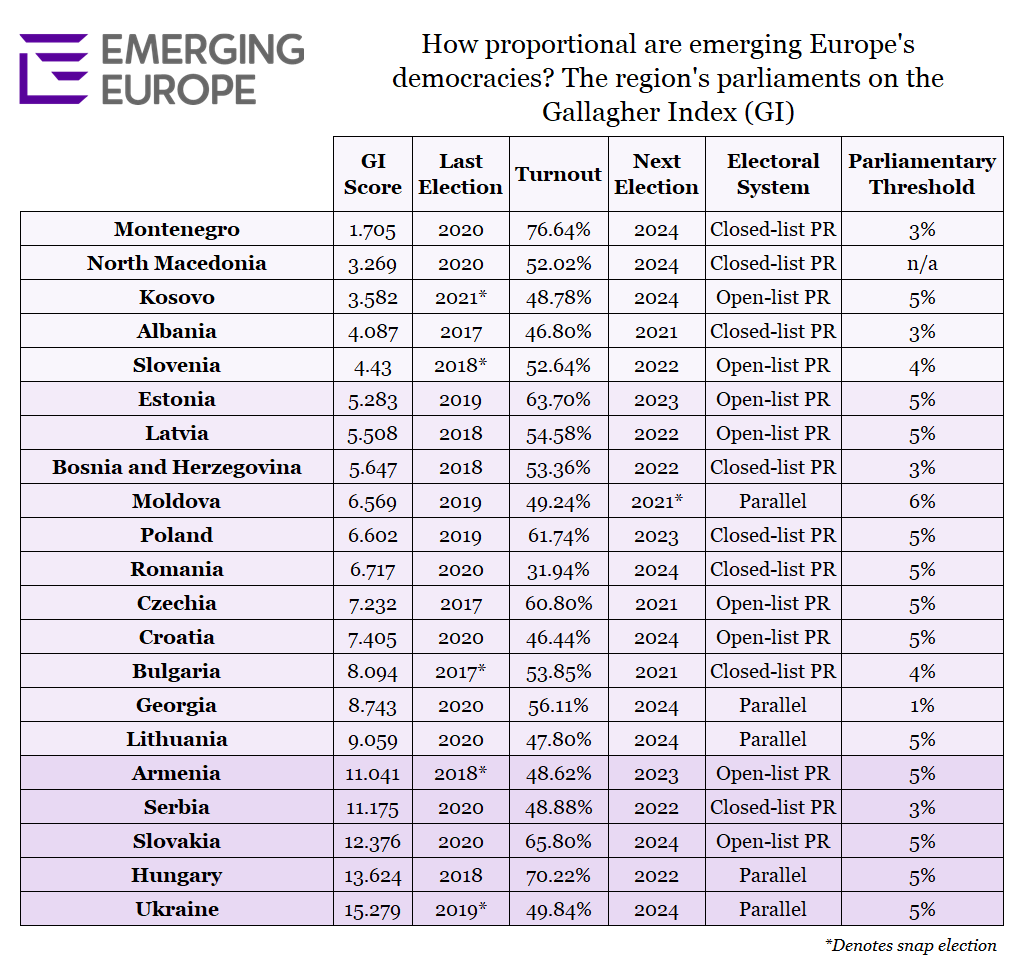 Gallagher Index scores for emerging Europe